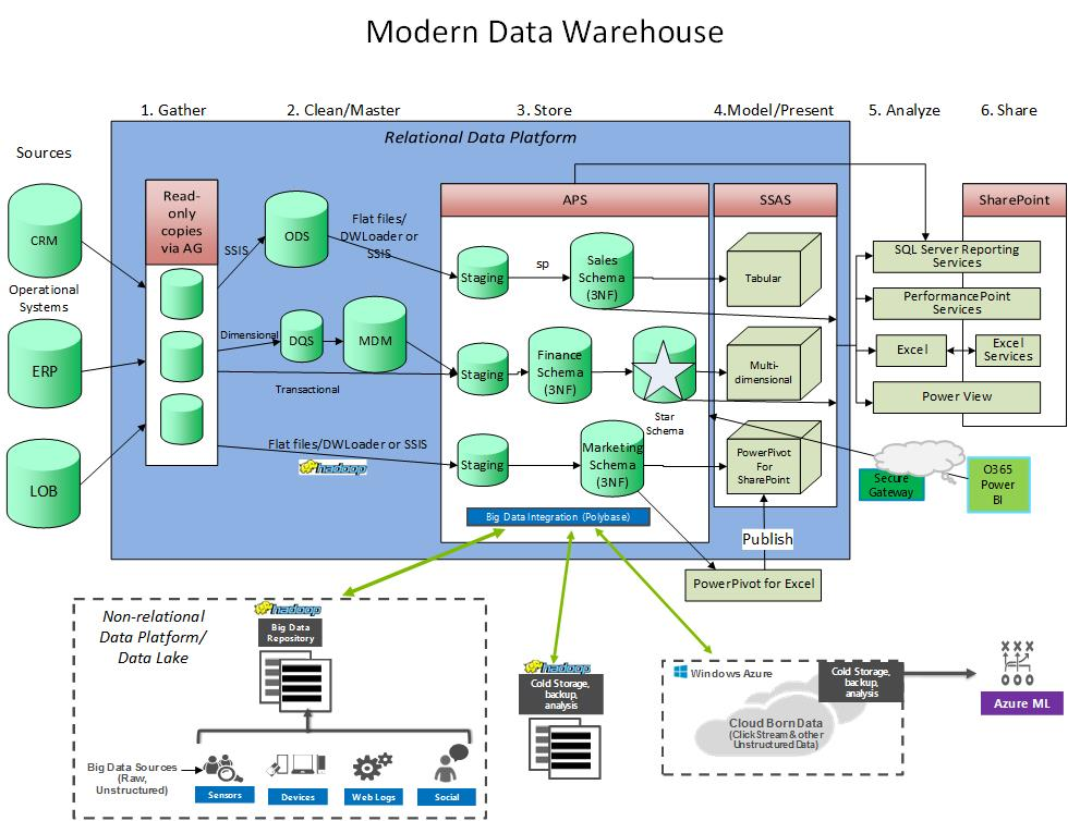 ModernDataWarehouse