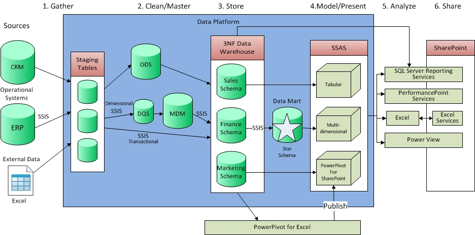 mapping enterprise data architecture diagram why you need a data warehouse james serra s blog #1