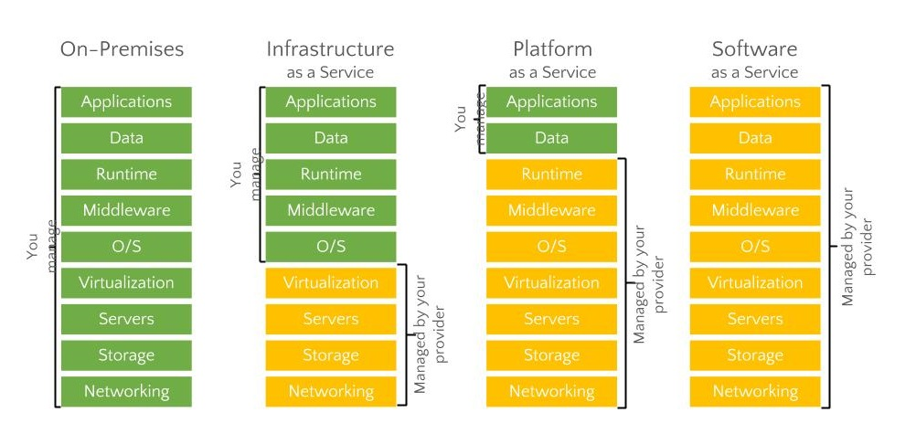 iaas  paas  and saas explained