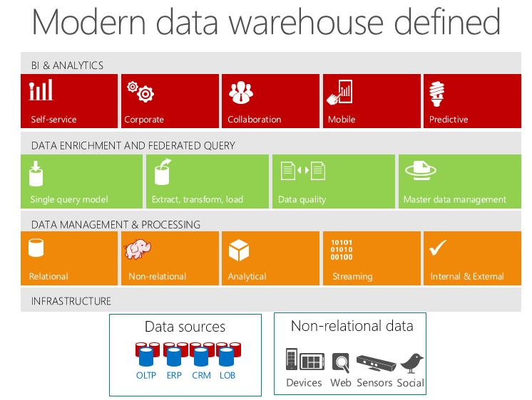The Modern Data Warehouse James Serra S Blog
