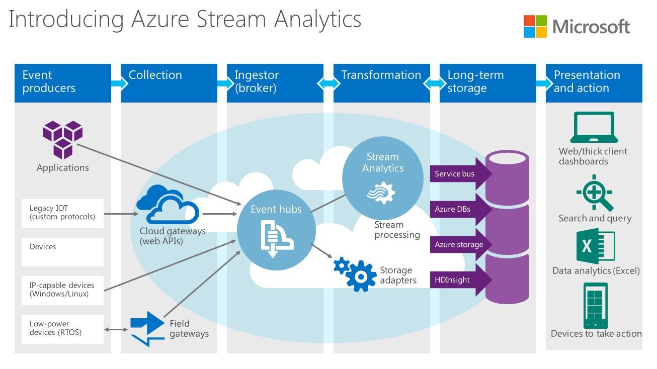 What Is Microsoft Azure Stream Analytics