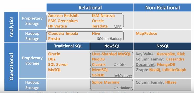 Relational Databases Vs Non Relational Databases James