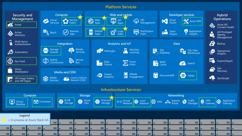 Microsoft Azure Stack in Preview! | James Serra's Blog