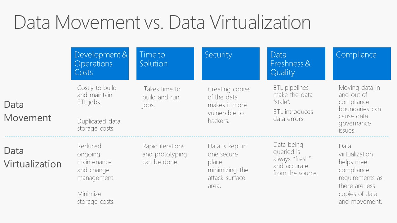 Data Virtualization Vs Data Movement James Serra S Blog