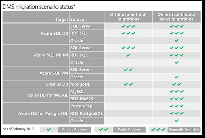 Azure Database Migration Service (DMS) | James Serra's Blog
