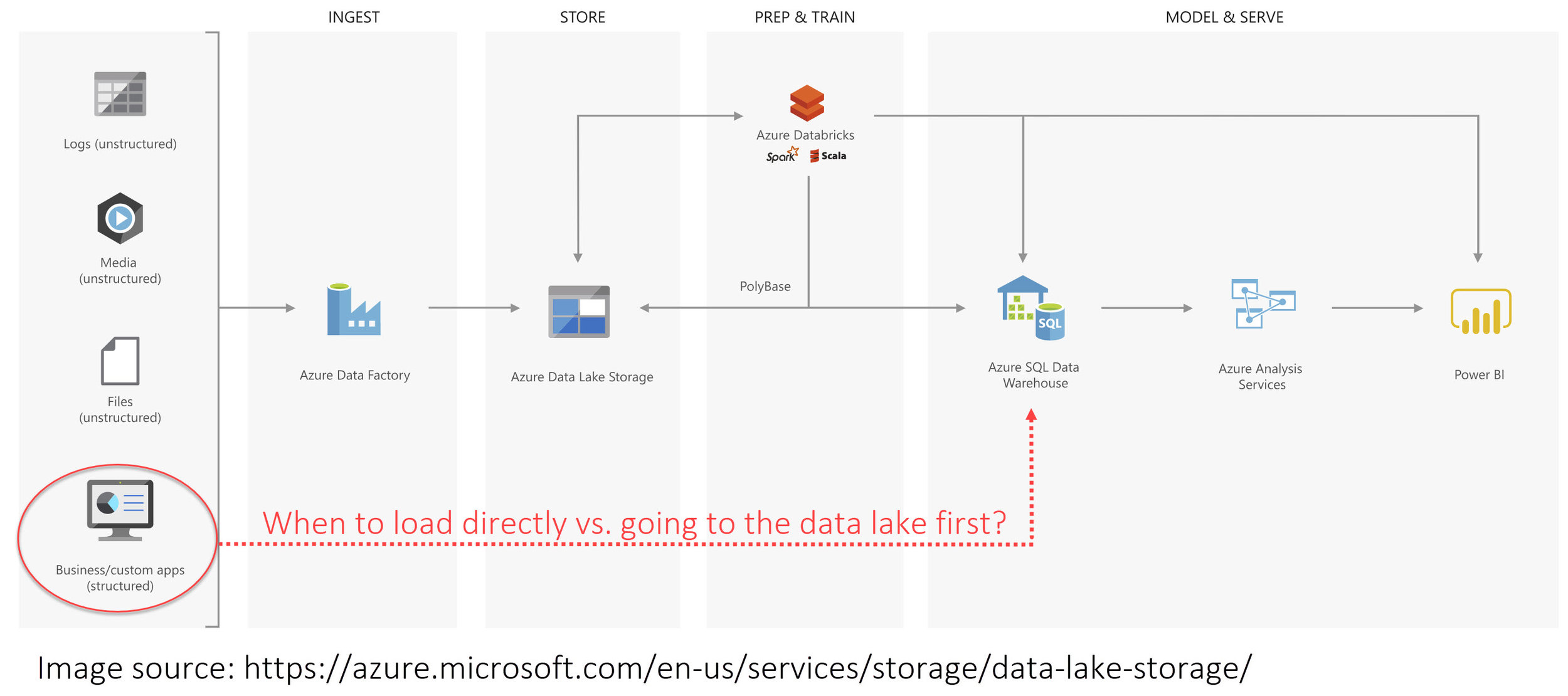 Should I load structured data into my data lake? | James