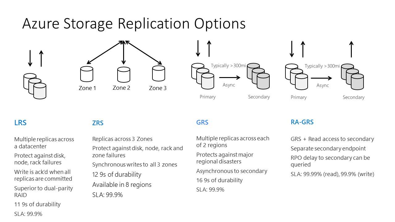 Azure Data Lake Store Gen2 is GA | James Serra's Blog